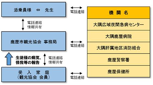 緊急サポート体制図